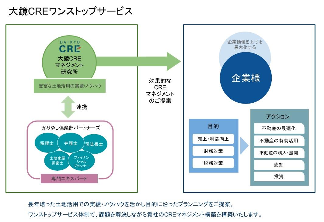 大鏡CREマネジメント研究所 CREマネジメント相関図