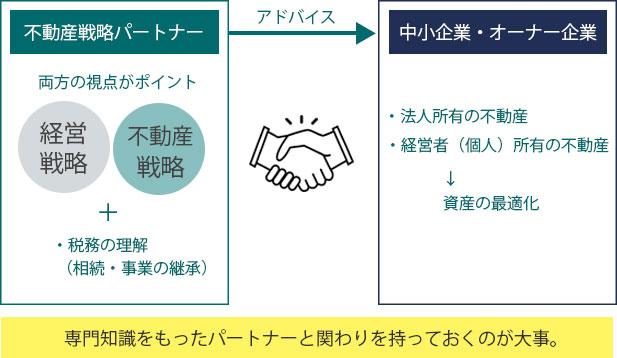中小企業・オーナー企業と不動産戦略パートナーの関係|大鏡CRE 企業不動産コラム
