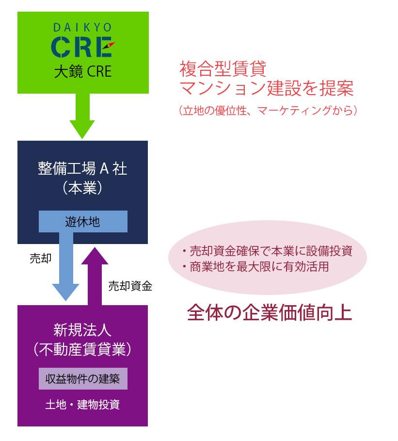 大鏡CREマネジメント導入事例 2 社有地(遊休地)の活用 マネジメント組み込み図 02