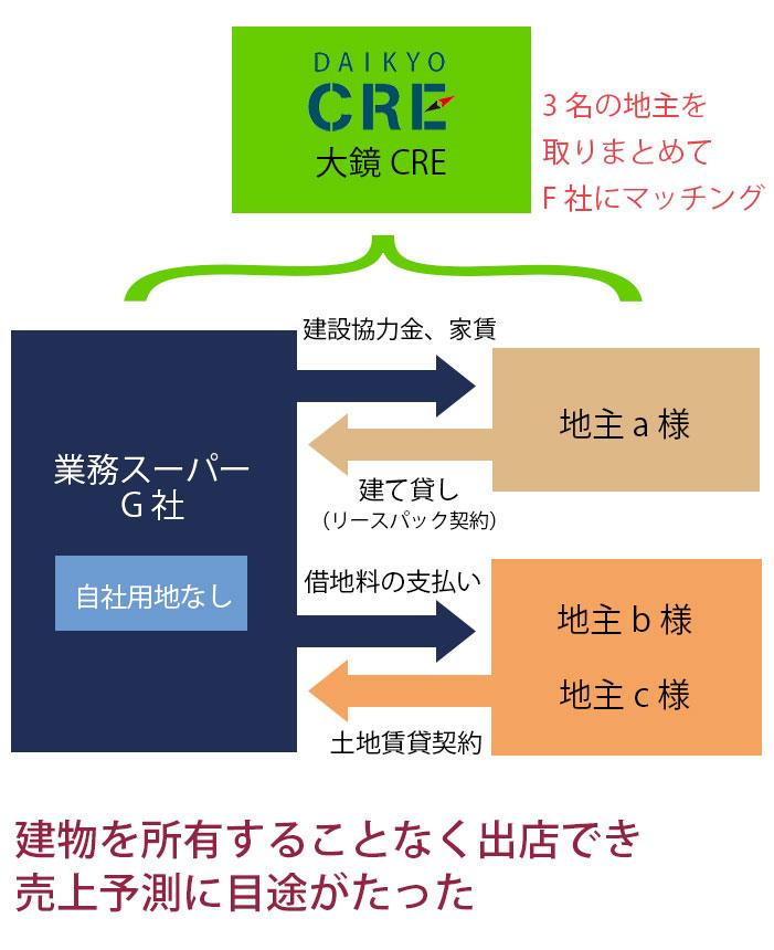 大鏡CREマネジメント導入事例 6 その他CREマネジメントに付随する事例 不動産の斡旋、管理等 マネジメント組み込み図 01