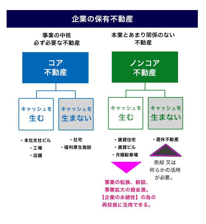 大鏡CREコラム vol.5 |企業の保有不動産図