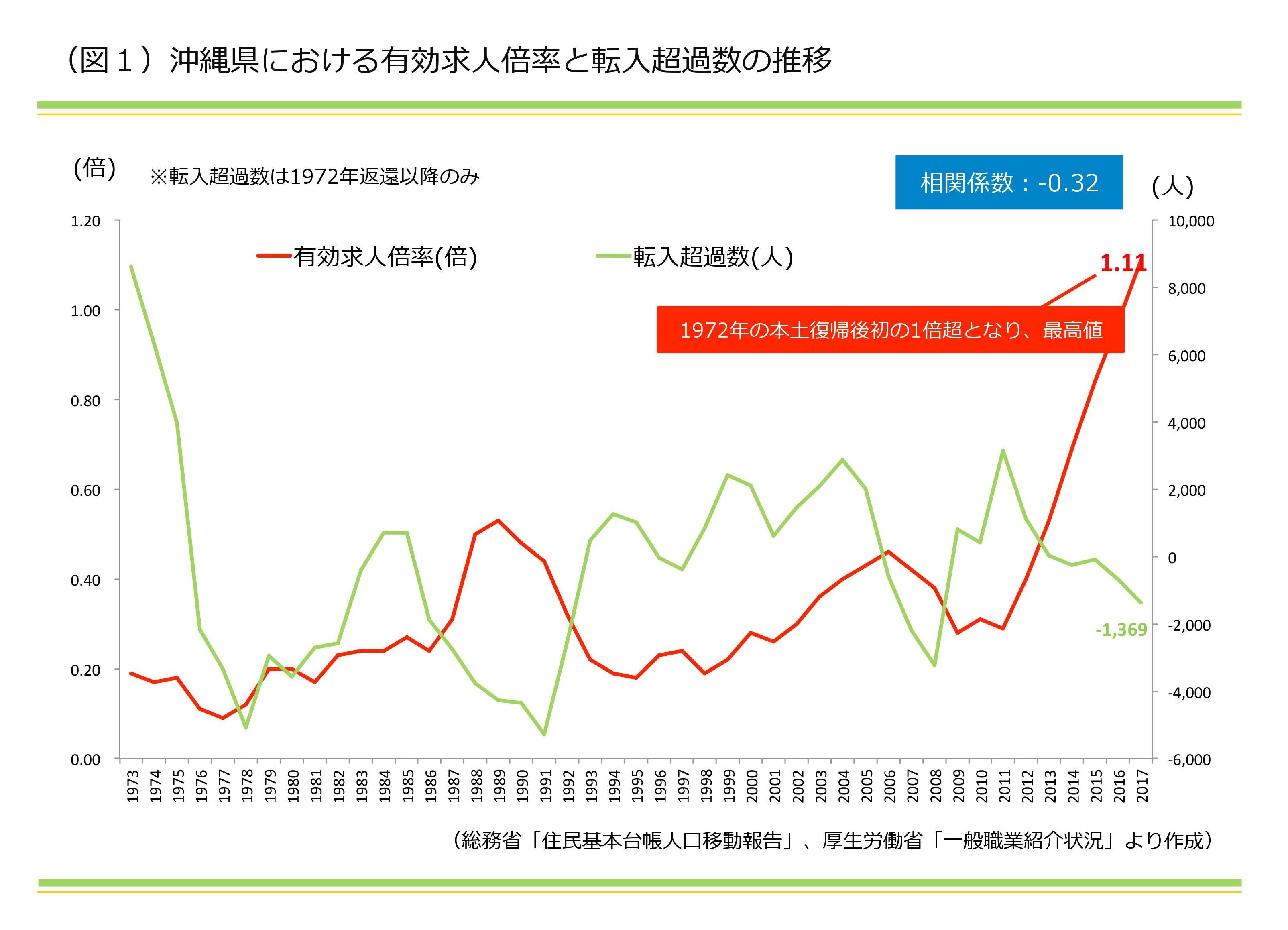 大鏡CREコラムvol6|中小企業が社宅を持つメリットとは?|沖縄県における有効求人倍率と転入超過数の推移